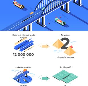 Rekordy Mostu Krymskiego
