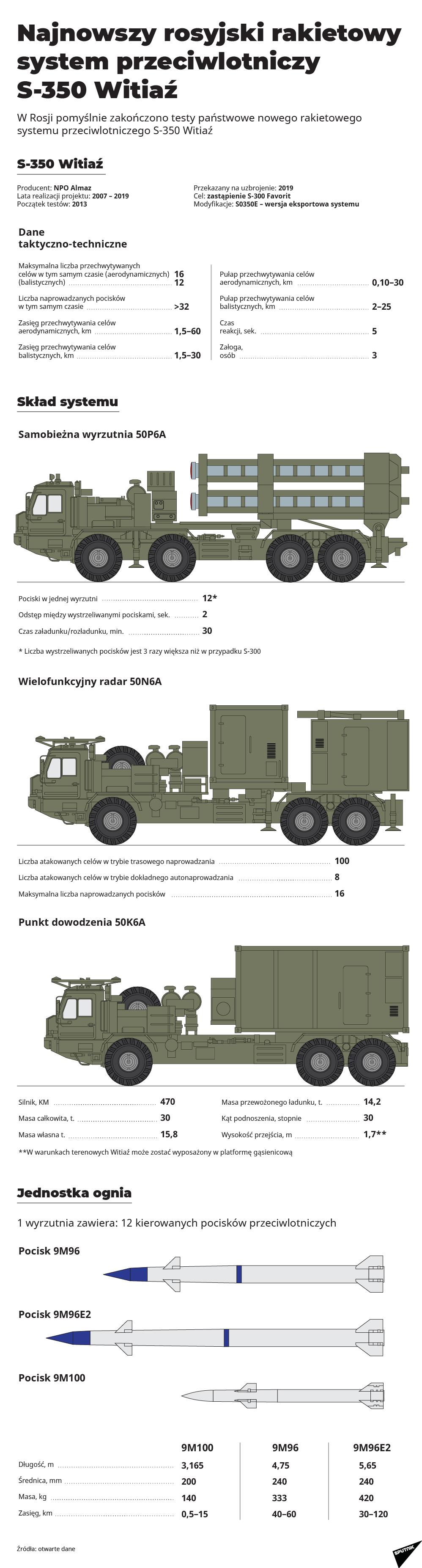Najnowszy rosyjski rakietowy system przeciwlotniczy S-350 Witiaź