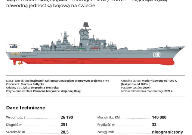 Admirał Nachimow: najpotężniejszy krążownik rakietowy na świecie