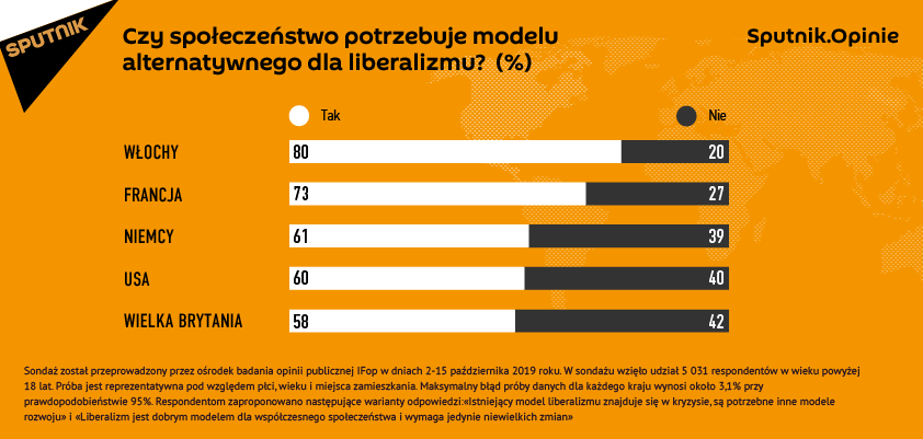 Czy społeczeństwo potrzebuje modelu alternatywnego dla liberalizmu?