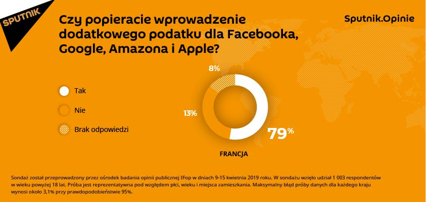 Czy popieracie wprowadzenie dodatkowego podatku dla Facebooka, Google, Amazona i Apple?