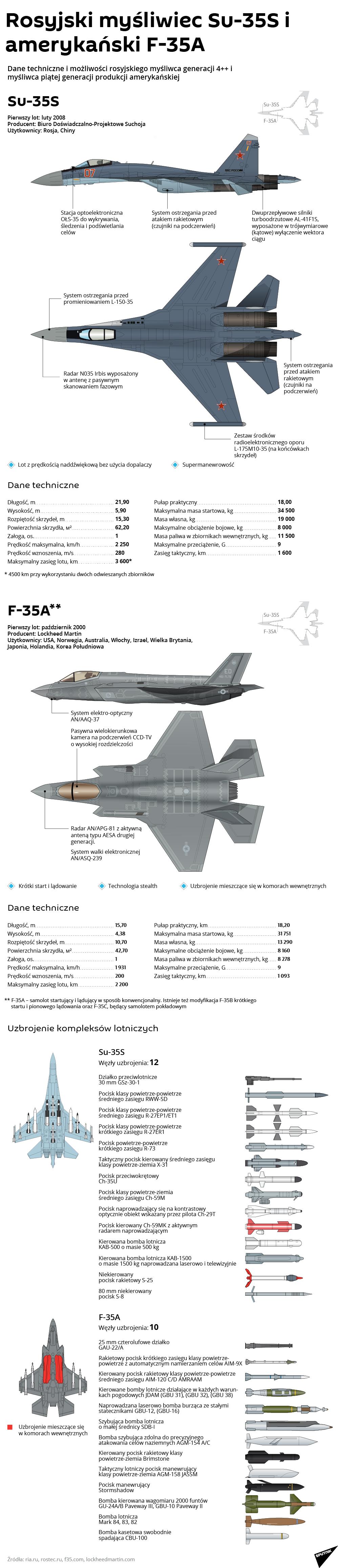 Su-35S i F-35A - Sputnik Polska