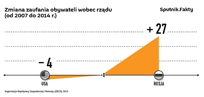 Dane dotyczące poziomu zaufania ludności różnych krajów do swoich rządów
