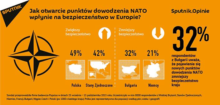 """Sondaż Sputnik.Opinie: """"Jak otwarcie punktów NATO wpłynie na bezpieczeństwo Europy?"""""""