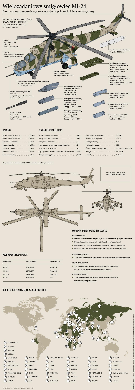 Wielozadaniowy śmigłowiec Mi-24