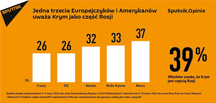 Jedna trzecia Europejczyków i Amerykanów uważa Krym za część Rosji