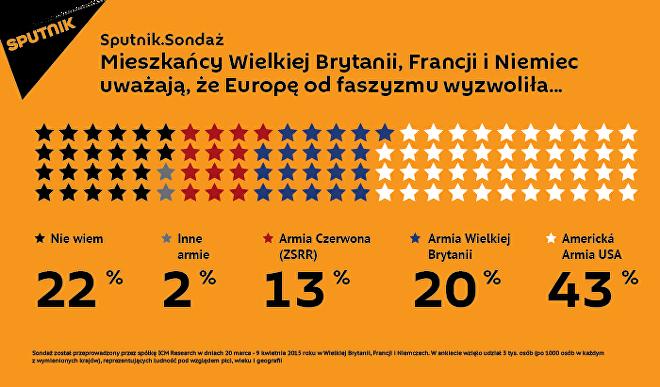 Co ósmy Europejczyk uważa, że kluczową rolę w wyzwoleniu Europy podczas II wojny światowej odegrała Armia Radziecka