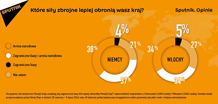 Sputnik.Opinie: Europejczycy nie powierzyliby kwestii bezpieczeństwa narodowego zagranicznym bazom wojskowym znajdującym się na terenie ich krajów