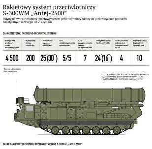 Rakietowy system przeciwlotniczy S-300WM