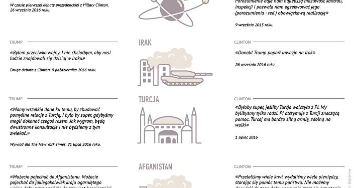 Jakie plany wobec Bliskiego i Środkowego Wschodu mają Donald Trump i Hillary Clinton?