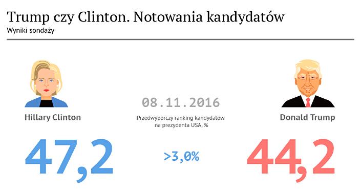 Trump czy Clinton. Notowania kandydatów