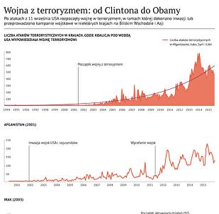 Infografika: wojna z terroryzmem: od Clintona do Obamy