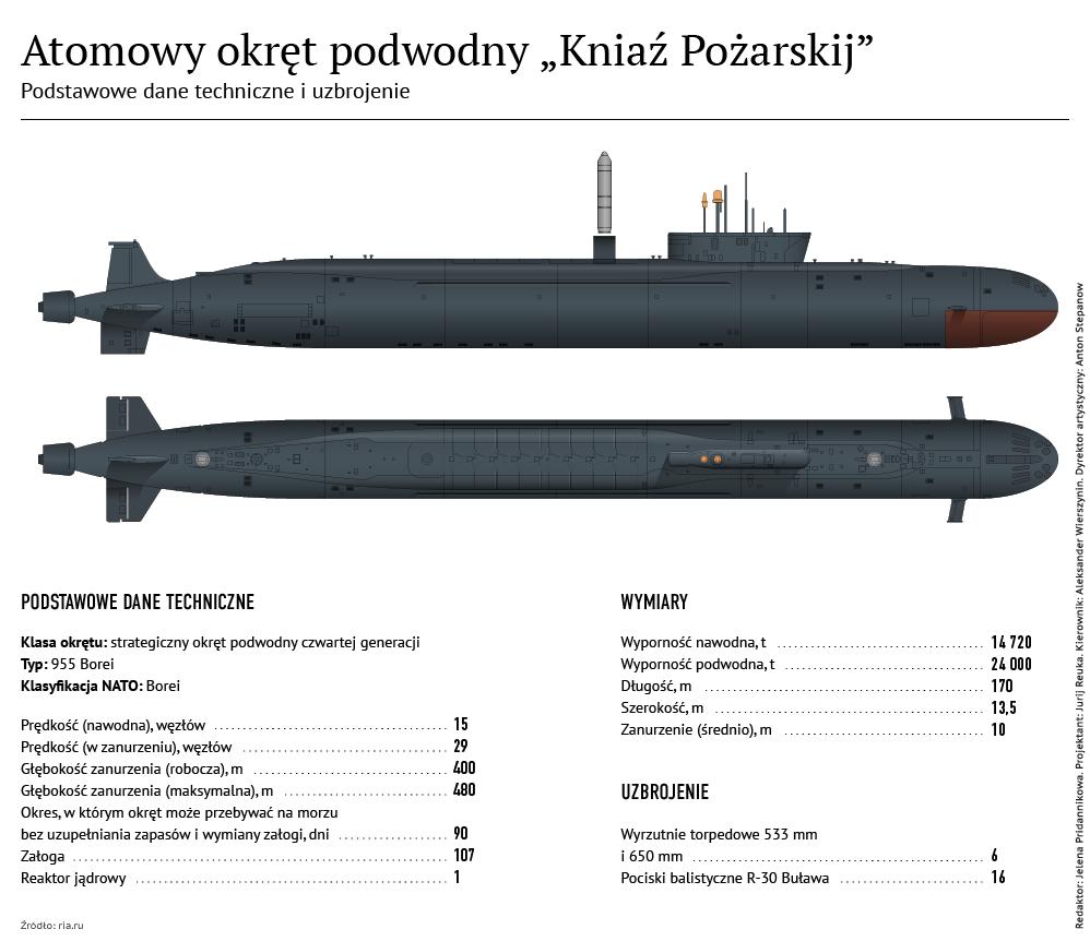 """Atomowy okręt podwodny """"Kniaź Pożarskij"""" - Sputnik Polska"""