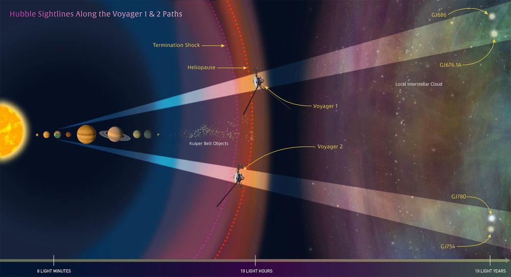 Zdjęcia z orbitalnego teleskopu Hubble'a pomogły naukowcom zakreślić dalszą drogę sond Voyager po tym, jak opuściły one Układ Słoneczny i skierowały się do innych gwiazd i pustki pomiędzy nimi.