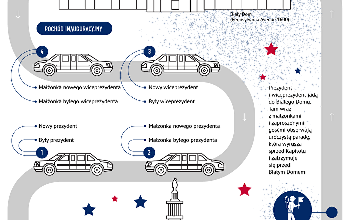 Inauguracja prezydenta USA: procedura i tradycje