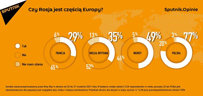 Czy Rosja jest częścią Europy?
