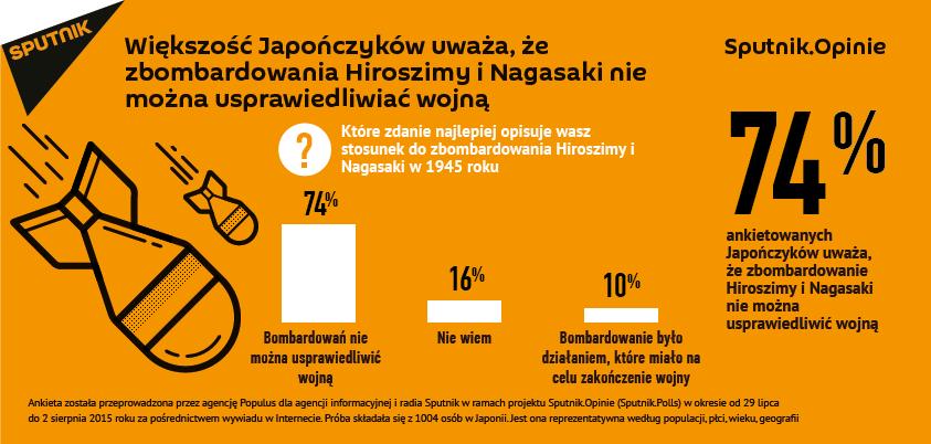 Większość Japończyków uważa, że zbombardowania Hiroszimy i Nagasaki nie można usprawiedliwiać wojną
