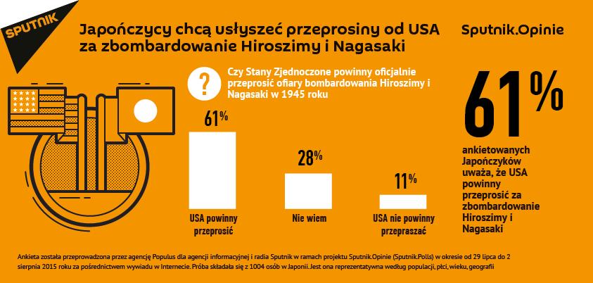 Japończycy chcą usłyszeć przeprosiny od USA za zbombardowanie Hiroszimy i Nagasaki