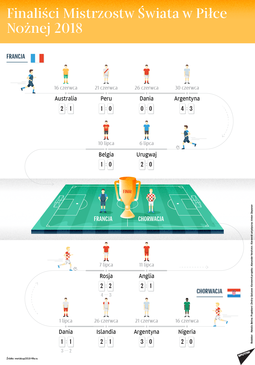 Finaliści Mistrzostw Świata w Piłce Nożnej 2018