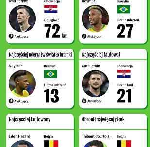 Najlepsi z najlepszych na Mistrzostwach Świata w Piłce Nożnej 2018