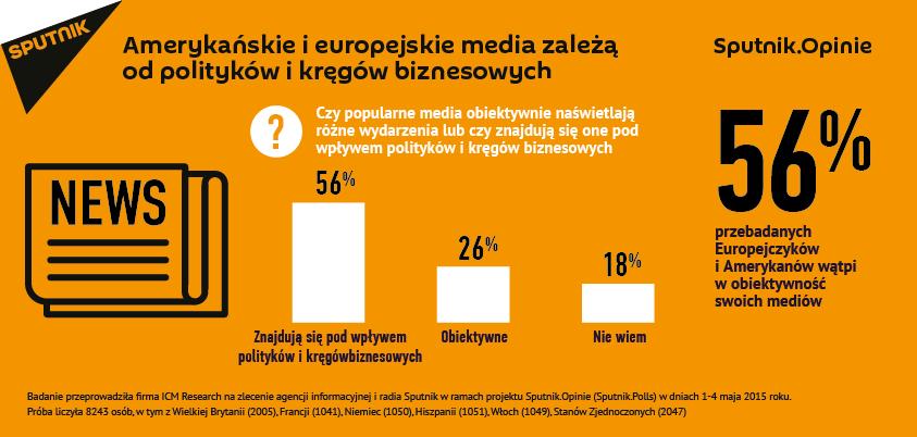 Amerykańskie i Europejskie media zależą od polityków i kręgów biznesowych