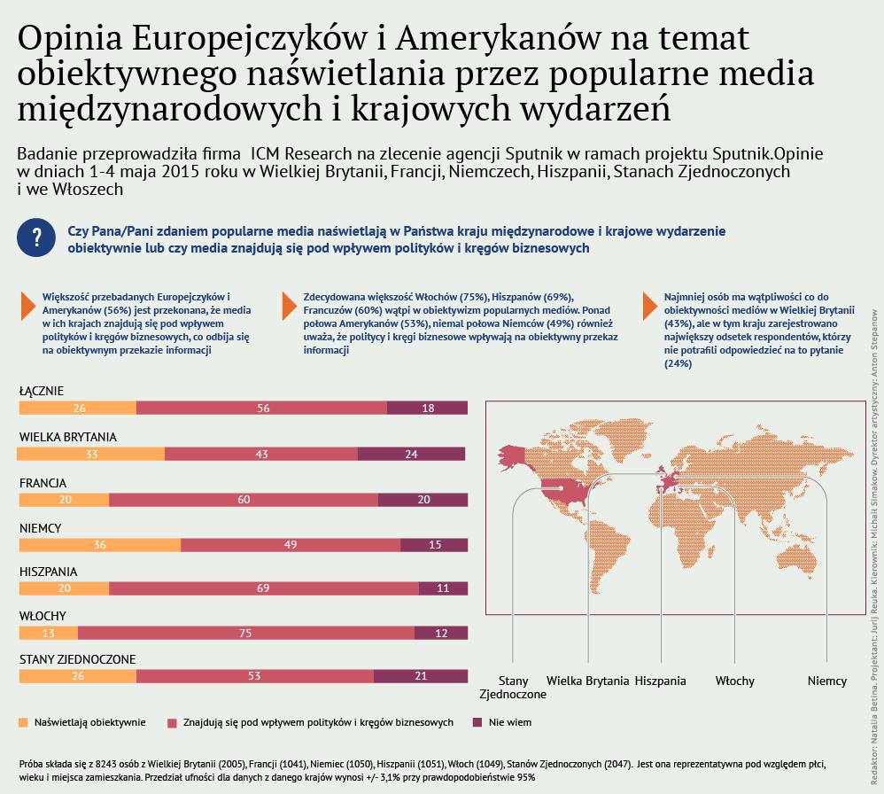 Opinia Europejczyków i Amerykanów na temat obiektywnego naświetlania przez media międzynarodowych wydarzeń