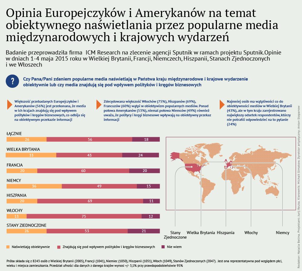 Opinia Europejczyków i Amerykanów na temat obiektywnego naświetlania przez media międzynarodowych wydarzeń, infografika