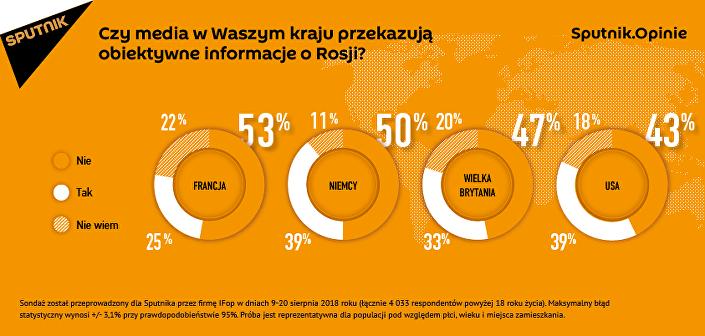 Czy media w Waszym kraju przekazują obiektywne informacje o Rosji?